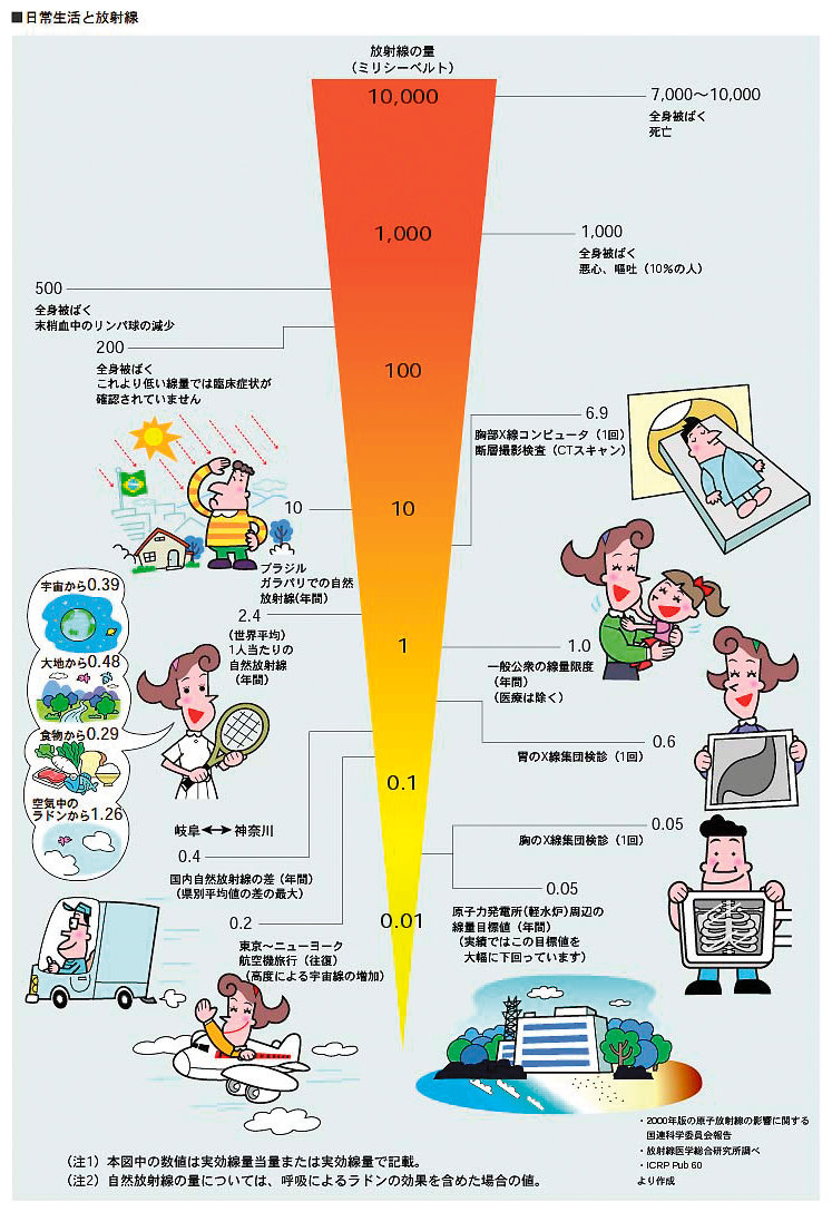 Putting the radiation levels at Fukushima into perspective
